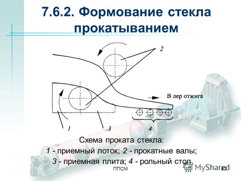 ППСМ83 7.6.2. Формование стекла прокатыванием Схема проката стекла: 1 - приемный лоток; 2 - прокатные валы; 3 - приемная плита; 4 - рольный стол
