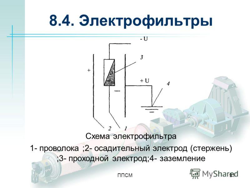 ППСМ91 8.4. Электрофильтры Схема электрофильтра 1- проволока ;2- осадительный электрод (стержень) ;3- проходной электрод;4- заземление