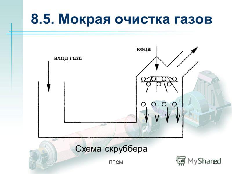 ППСМ93 8.5. Мокрая очистка газов Схема скруббера
