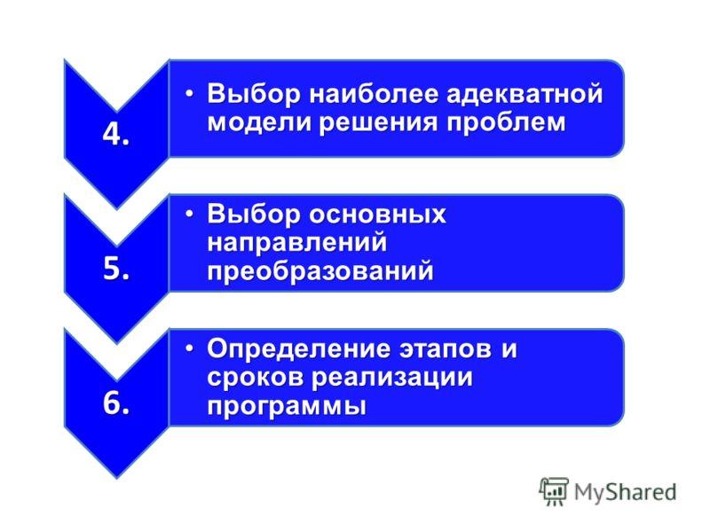 4. Выбор наиболее адекватной модели решения проблемВыбор наиболее адекватной модели решения проблем 5. Выбор основных направлений преобразованийВыбор основных направлений преобразований 6. Определение этапов и сроков реализации программыОпределение э