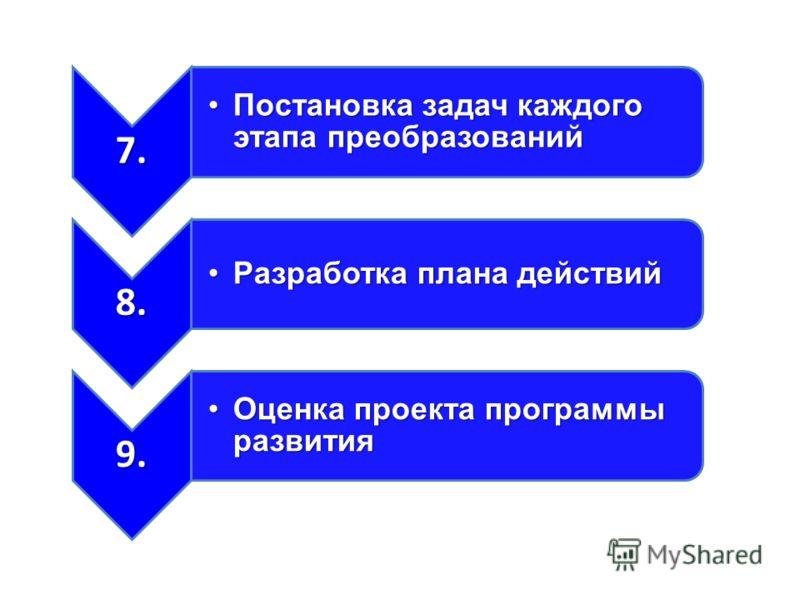 7. Постановка задач каждого этапа преобразованийПостановка задач каждого этапа преобразований 8. Разработка плана действийРазработка плана действий 9. Оценка проекта программы развитияОценка проекта программы развития