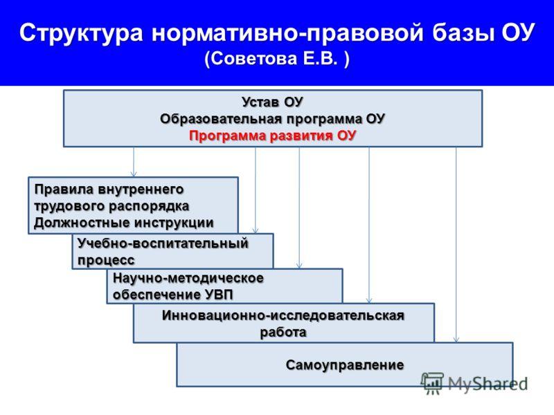 Структура нормативно-правовой базы ОУ (Советова Е.В. ) Устав ОУ Образовательная программа ОУ Программа развития ОУ Правила внутреннего трудового распорядка Должностные инструкции Учебно-воспитательный процесс Научно-методическое обеспечение УВП Иннов