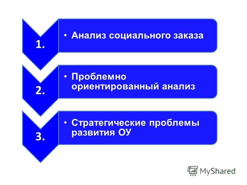1. Анализ социального заказаАнализ социального заказа 2. Проблемно ориентированный анализПроблемно ориентированный анализ 3. Стратегические проблемы развития ОУСтратегические проблемы развития ОУ