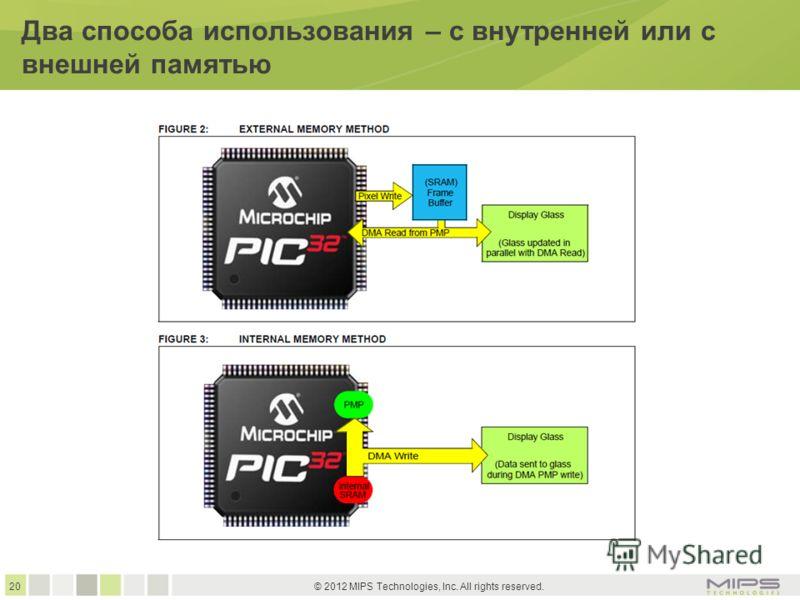 20 © 2012 MIPS Technologies, Inc. All rights reserved. Два способа использования – с внутренней или с внешней памятью