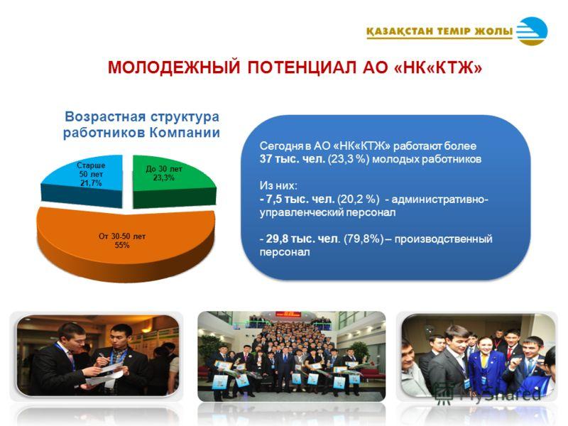 МОЛОДЕЖНЫЙ ПОТЕНЦИАЛ АО «НК«КТЖ» Сегодня в АО «НК«КТЖ» работают более 37 тыс. чел. (23,3 %) молодых работников Из них: - 7,5 тыс. чел. (20,2 %) - административно- управленческий персонал - 29,8 тыс. чел. (79,8%) – производственный персонал Сегодня в