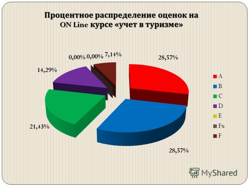 Процентное распределение оценок на ON Line курсе « учет в туризме »