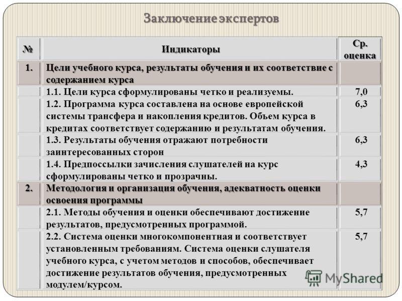 Заключение экспертов Индикаторы Индикаторы Ср. оценка 1. Цели учебного курса, результаты обучения и их соответствие с содержанием курса 1.1. Цели курса сформулированы четко и реализуемы. 7,0 1.2. Программа курса составлена на основе европейской систе