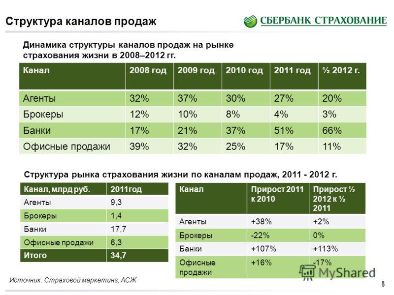 4 Текущее состояние рынка страхования жизни в России Структура рынка страхования жизни по типу страхователей в 2008–2011 гг. %2008 год2009 год2010 год2011 год½ 2012 г За счет физ лиц68%73%79%78%81% За счет юр лиц32%27%21%22%19% Источник: ФСФР Млрд ру