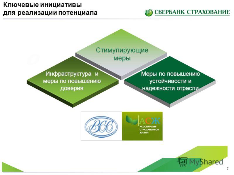 6 Потенциал рынка страхования жизни в России к 2020 году 4 Довести объем СЖ до уровня стран Восточной Европы (200-300 долл. США на 1 жителя) 1 2 3 5 Довести проникновение СЖ в ВВП до уровня стран Восточной Европы (1,5-2% от ВВП) Повысить роль СЖ в об