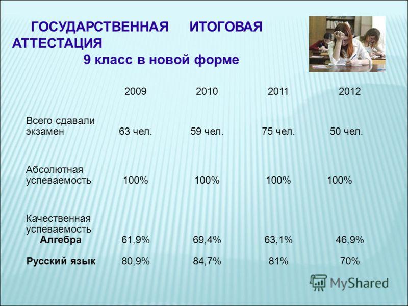 ГОСУДАРСТВЕННАЯ ИТОГОВАЯ АТТЕСТАЦИЯ 9 класс в новой форме 2009201020112012 Всего сдавали экзамен63 чел.59 чел.75 чел. 50 чел. Абсолютная успеваемость100% 100% Качественная успеваемость Алгебра Русский язык 61,9% 80,9% 69,4% 84,7% 63,1% 81% 46,9% 70%