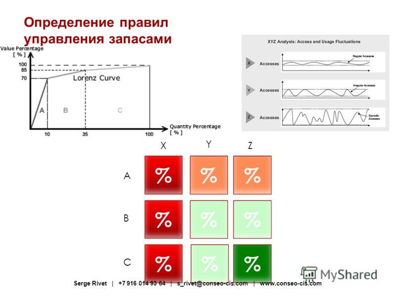 % % % % % % %% X Y Z A B C Определение правил управления запасами Serge Rivet | +7 916 014 93 64 | s_rivet@conseo-cis.com | www.conseo-cis.com