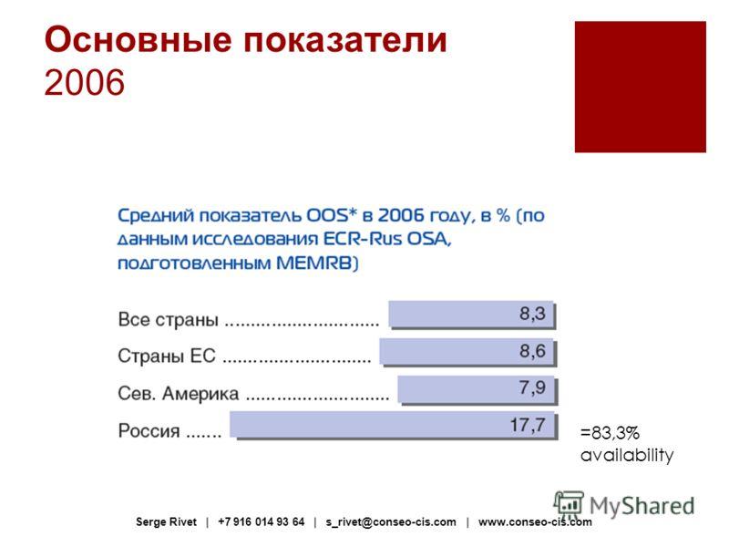 Основные показатели 2006 =83,3% availability Serge Rivet | +7 916 014 93 64 | s_rivet@conseo-cis.com | www.conseo-cis.com