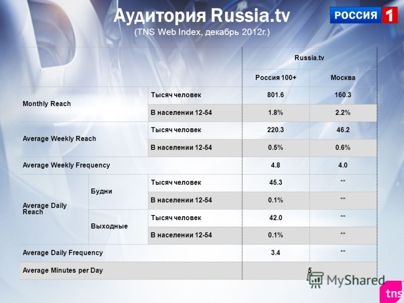 Russia.tv Россия 100+Москва Monthly Reach Тысяч человек801.6160.3 В населении 12-541.8%2.2% Average Weekly Reach Тысяч человек220.346.2 В населении 12-540.5%0.6% Average Weekly Frequency4.84.0 Average Daily Reach Будни Тысяч человек45.3** В населении