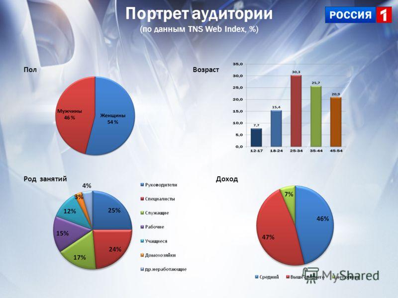 Пол Род занятийДоход Портрет аудитории (по данным TNS Web Index, %) Возраст