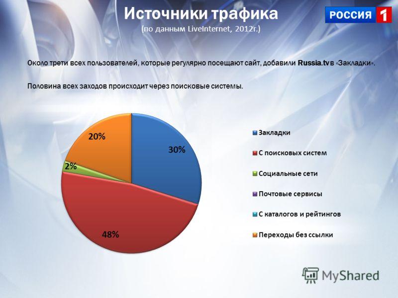 Источники трафика (по данным LiveInternet, 2012г.) Около трети всех пользователей, которые регулярно посещают сайт, добавили Russia.tv в «Закладки». Половина всех заходов происходит через поисковые системы.