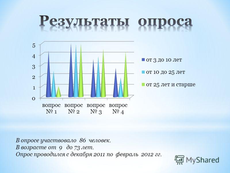 В опросе участвовало 86 человек. В возрасте от 9 до 73 лет. Опрос проводился с декабря 2011 по февраль 2012 гг.