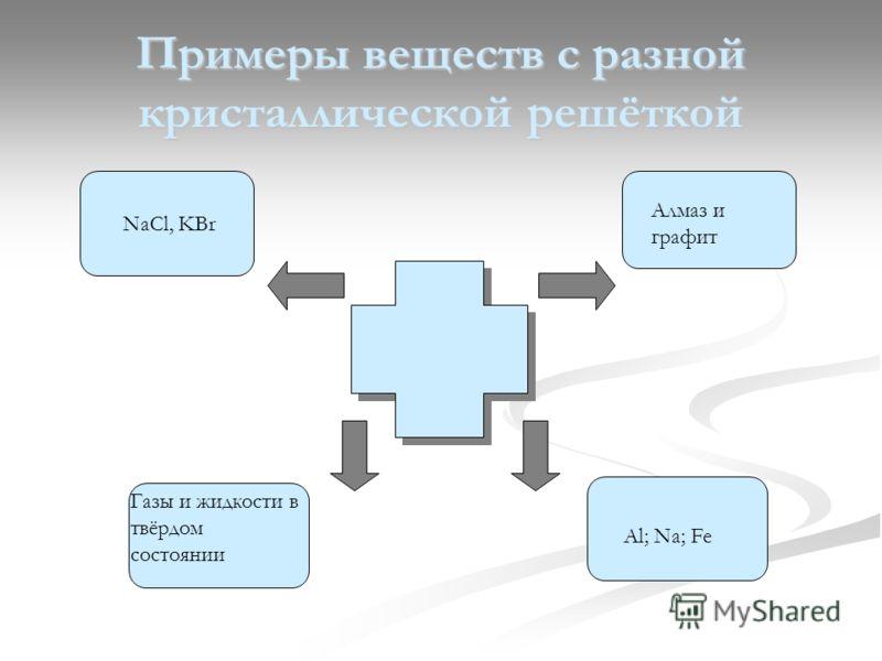 Примеры веществ с разной кристаллической решёткой NaCl, KBr Алмаз и графит Газы и жидкости в твёрдом состоянии Al; Na; Fe