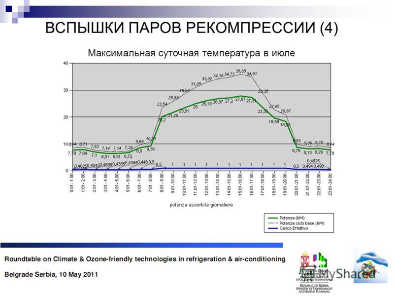 ВСПЫШКИ ПАРОВ РЕКОМПРЕССИИ (4) Максимальная суточная температура в июле
