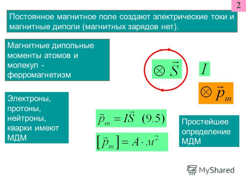 Постоянное магнитное поле создают электрические токи и магнитные диполи (магнитных зарядов нет). Электроны, протоны, нейтроны, кварки имеют МДМ 2 Простейшее определение МДМ Магнитные дипольные моменты атомов и молекул - ферромагнетизм