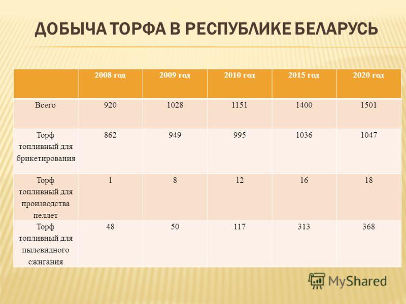 ДОБЫЧА ТОРФА В РЕСПУБЛИКЕ БЕЛАРУСЬ 2008 год2009 год2010 год2015 год2020 год Всего 9201028115114001501 Торф топливный для брикетирования 86294999510361047 Торф топливный для производства пеллет 18121618 Торф топливный для пылевидного сжигания 48501173