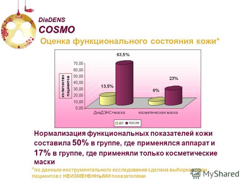 Оценка функционального состояния кожи* DiaDENS COSMO * по данным инструментального исследования сделана выборка среди пациентов с НЕИЗМЕНЕННЫМИ показателями Нормализация функциональных показателей кожи составила 50% в группе, где применялся аппарат и