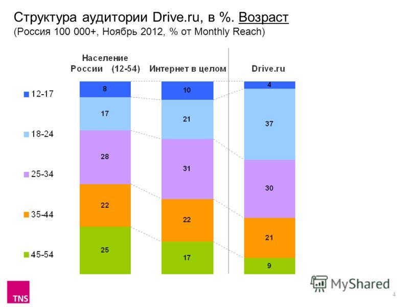 4 Структура аудитории Drive.ru, в %. Возраст (Россия 100 000+, Ноябрь 2012, % от Monthly Reach)