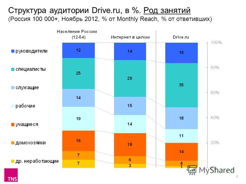 6 Структура аудитории Drive.ru, в %. Род занятий (Россия 100 000+, Ноябрь 2012, % от Monthly Reach, % от ответивших)