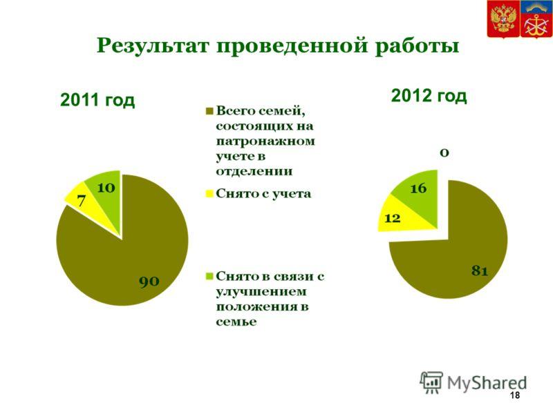 Результат проведенной работы 2011 год 2012 год 18