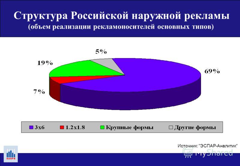 Источник: ЭСПАР-Аналитик 50 крупнейших городов, январь - декабрь 2004 года, миллионы долларов без НДС Структура Российской наружной рекламы (объем реализации рекламоносителей основных типов)