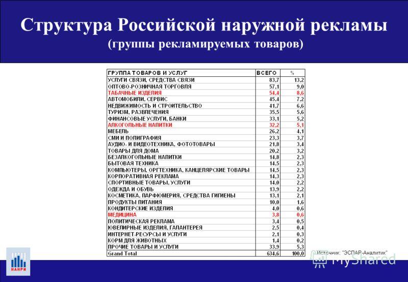 Источник: ЭСПАР-Аналитик50 крупнейших городов, январь - декабрь 2004 года, Структура Российской наружной рекламы (количество высокотехнологичных конструкций)