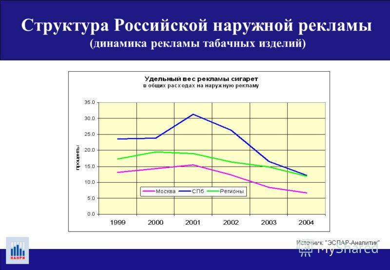 Структура Российской наружной рекламы (динамика расходов по группам рекламируемых товаров) Источник: ЭСПАР-Аналитик