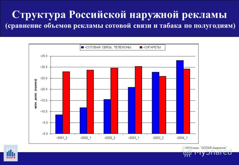 Структура Российской наружной рекламы (ведущие рекламодатели) Источник: ЭСПАР-Аналитик