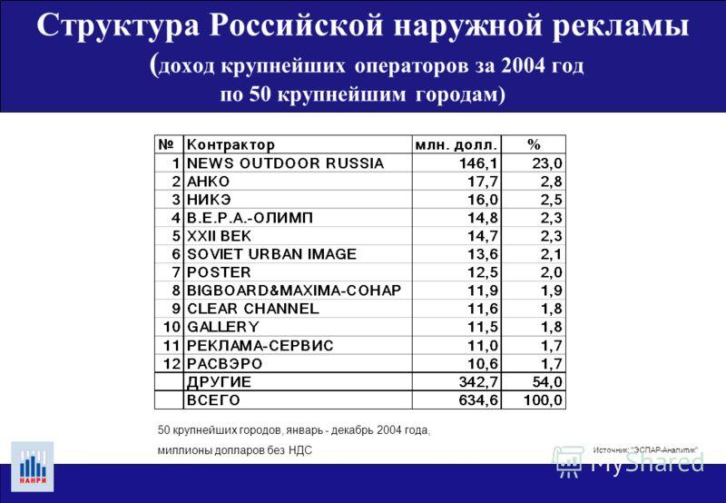 Структура Российской наружной рекламы ( количество поверхностей по основным типам рекламоносителей) Источник: ЭСПАР-Аналитик