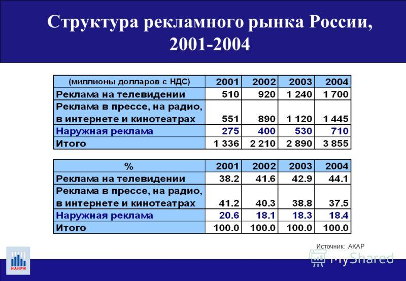Структура рекламного рынка России, (Россия и мир) 2003МирРоссия Население, млн. чел. (2002)4647.4144.1 ВНП, $ млрд34790433.5 Расходы на рекламу, $ млрд339.22.9 % расходов на рекламу от ВНП0.980.67 Расходы на наружную рекламу, $ млрд18.20.53 ВНП на ду