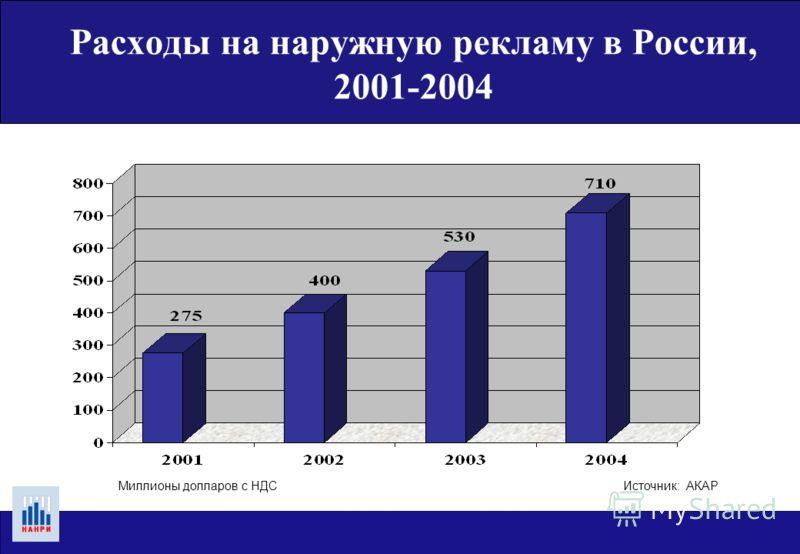 Структура рекламного рынка России, 2001-2004 Источник: АКАР