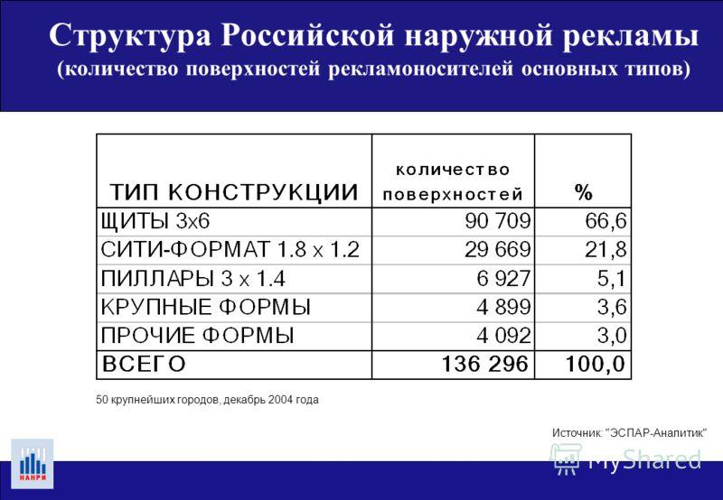 Структура Российской наружной рекламы ( рост суммарной площади рекламных поверхностей ) Источник: ЭСПАР-Аналитик
