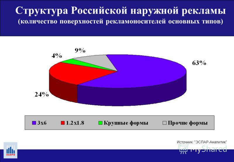 50 крупнейших городов, декабрь 2004 года Структура Российской наружной рекламы (количество поверхностей рекламоносителей основных типов)