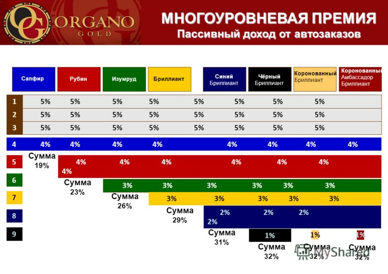 1 2 3 4 5 6 7 5% 5% 5% 5% 5% 5% 5% 5% 4% 4% 4% 4% 4% 4% 4% 4% 4% 4% 4% 4% 4% 4% 4% 3% 3% 3% 3% 3% 3% 3% 3% 3% 3% 3% Сумма 19% Сумма 26% Сумма 29% БриллиантИзумрудРубин Sapphire Consultant Сапфир Коронованный Амбассадор Бриллиант Коронованный Бриллиан