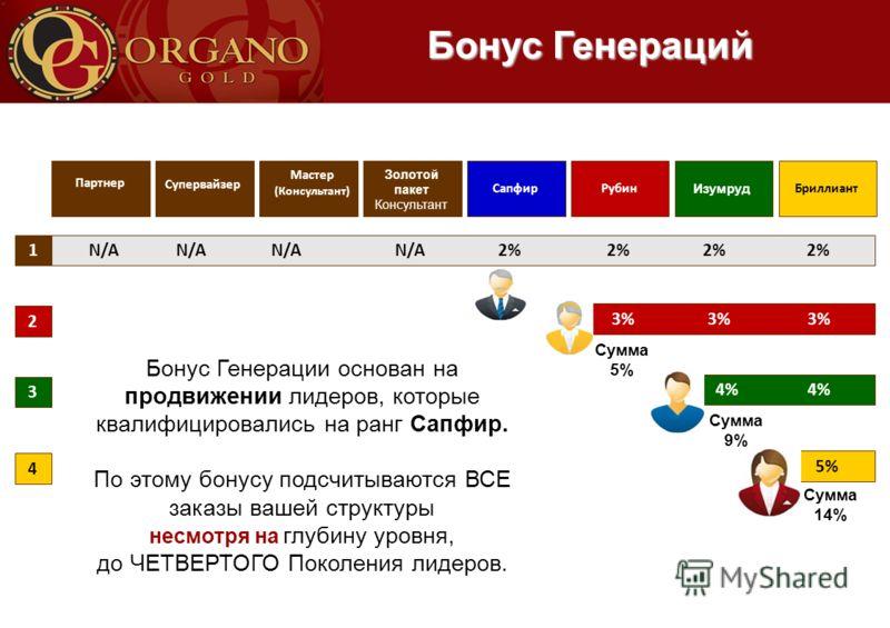 Бонус Генераций 1 2 3 4 Бриллиант Изумруд РубинСапфир Золотой пакет Консультант Мастер (Консультант) Супервайзер Партнер N/A N/A N/A N/A 2% 2% 2% 2% 3% 3% 3% 4% 4% 5% Сумма 5% Сумма 9% Сумма 14% Бонус Генерации основан на продвижении лидеров, которые