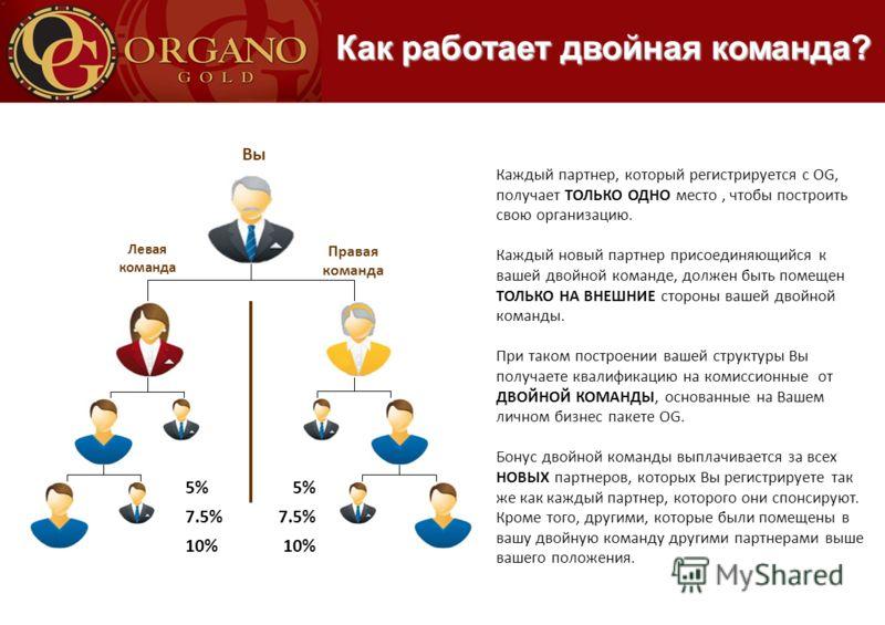 Вы Левая команда Правая команда 5% 7.5% 10% 5% 7.5% 10% Каждый партнер, который регистрируется с OG, получает ТОЛЬКО ОДНО место, чтобы построить свою организацию. Каждый новый партнер присоединяющийся к вашей двойной команде, должен быть помещен ТОЛЬ