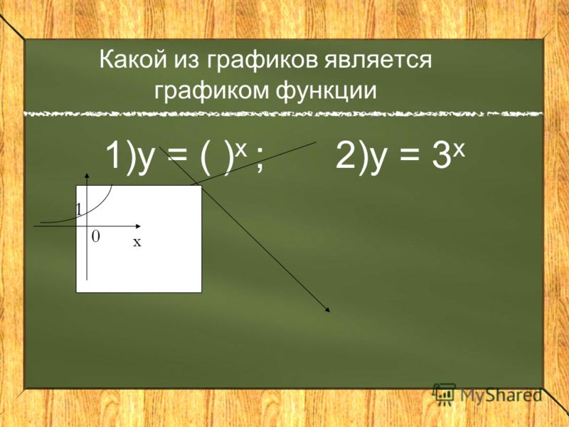 Какие показательные функции являются возрастающими? 1)у = 5 х 2) у = (0,5) х 3) у = ( ) х 4) у = 10 х 5) у = 6) у = ( ) х 7) у = 8) у = (14cos ) - х