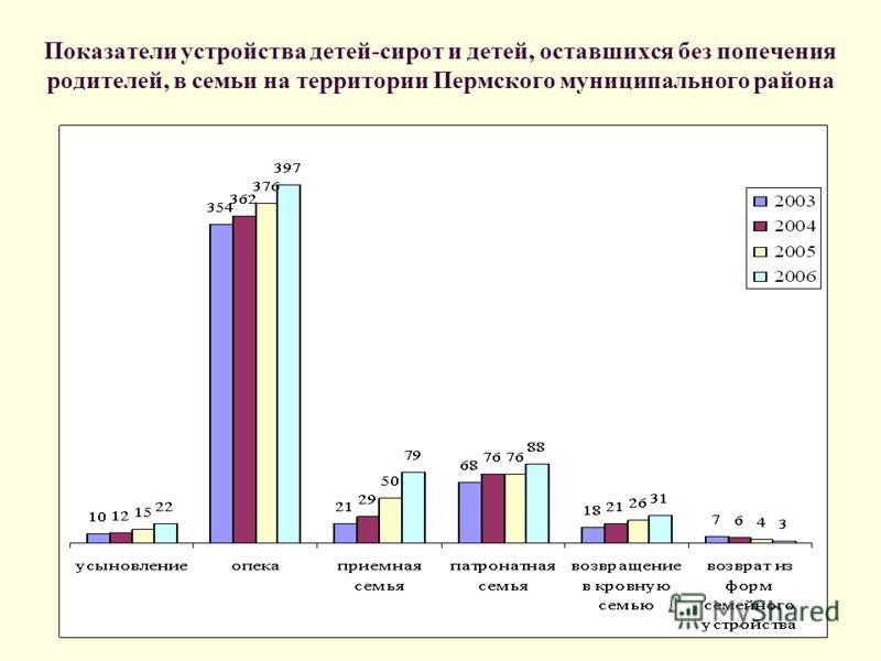 Показатели устройства детей-сирот и детей, оставшихся без попечения родителей, в семьи на территории Пермского муниципального района
