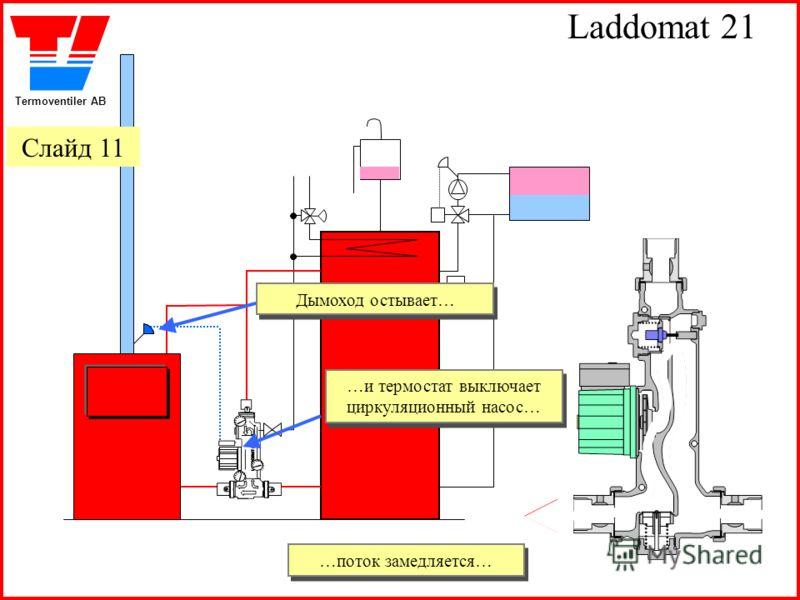 Termoventiler AB Laddomat 21 Дымоход остывает… Дымоход остывает… …и термостат выключает циркуляционный насос… …и термостат выключает циркуляционный насос… …поток замедляется… …поток замедляется… Слайд 11