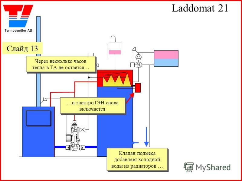 Termoventiler AB Laddomat 21 Клапан подмеса добавляет холодной воды из радиаторов … Через несколько часов тепла в ТА не остаётся… Через несколько часов тепла в ТА не остаётся… …и электроТЭН снова включается …и электроТЭН снова включается Слайд 13