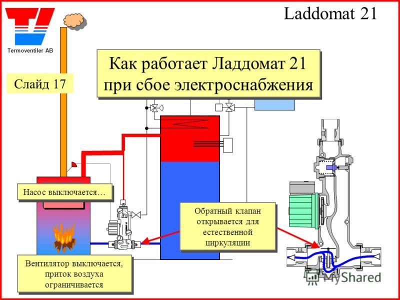 Termoventiler AB Laddomat 21 Как работает Ладдомат 21 при сбое электроснабжения Насос выключается… Насос выключается… Вентилятор выключается, приток воздуха ограничивается Вентилятор выключается, приток воздуха ограничивается Обратный клапан открывае