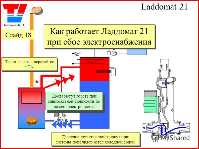 Termoventiler AB Laddomat 21 Давление естественной циркуляции системы пополняет котёл холодной водой. Давление естественной циркуляции системы пополняет котёл холодной водой. Дрова могут гореть при минимальной мощности до подачи электричества Дрова м