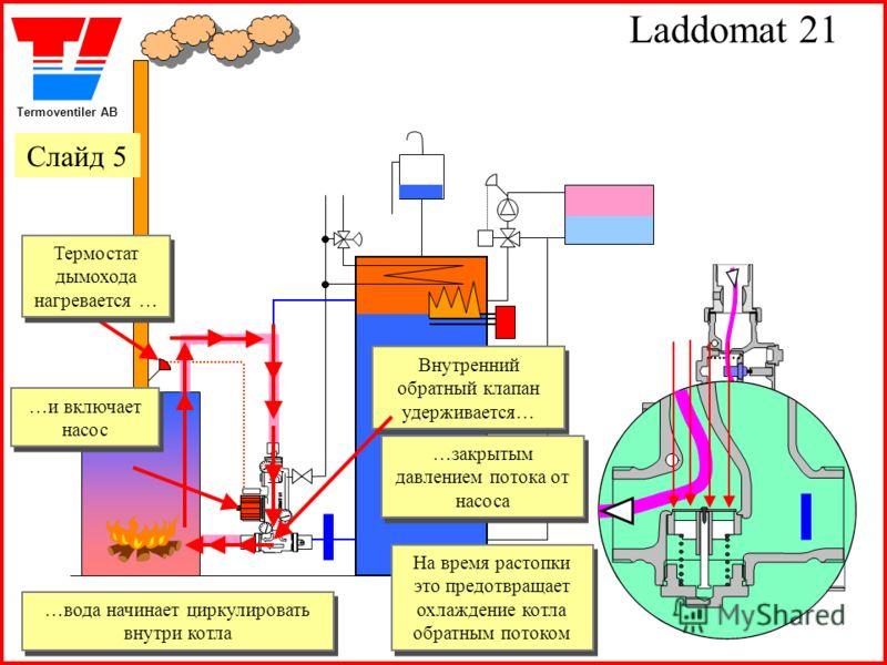 Termoventiler AB Laddomat 21 Термостат дымохода нагревается … Термостат дымохода нагревается … …и включает насос …и включает насос Внутренний обратный клапан удерживается… Внутренний обратный клапан удерживается… …закрытым давлением потока от насоса