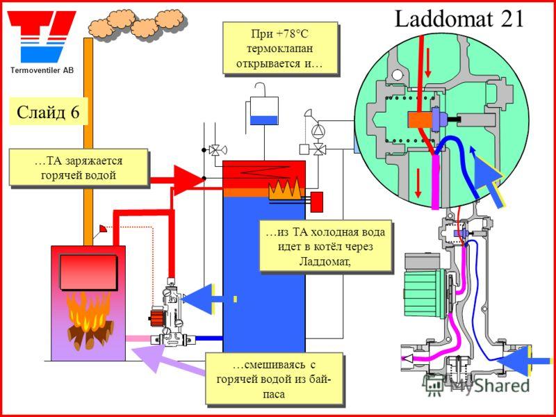 Termoventiler AB Laddomat 21 При +78°C термоклапан открывается и… При +78°C термоклапан открывается и… …ТА заряжается горячей водой …ТА заряжается горячей водой …смешиваясь с горячей водой из бай- паса …смешиваясь с горячей водой из бай- паса …из ТА