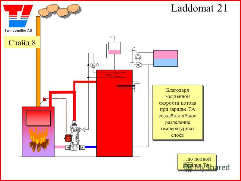 Termoventiler AB Laddomat 21 Благодаря медленной скорости потока при зарядке ТА создаётся чёткое разделение температурных слоёв Благодаря медленной скорости потока при зарядке ТА создаётся чёткое разделение температурных слоёв …до полной зарядки ТА …