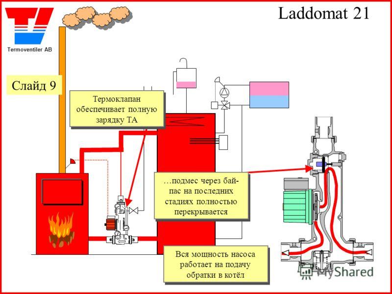 Termoventiler AB Laddomat 21 Термоклапан обеспечивает полную зарядку ТА Термоклапан обеспечивает полную зарядку ТА …подмес через бай- пас на последних стадиях полностью перекрывается …подмес через бай- пас на последних стадиях полностью перекрывается